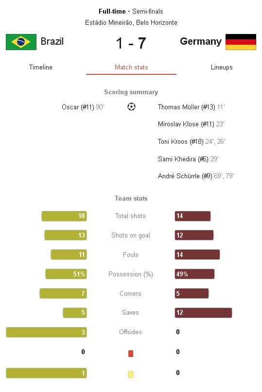 داونلود رایگان فوتبال برزیل آلمان نیمه نهایی جام جهانی 2014 برزیل